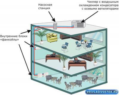 Системы охлаждения и кондиционирования