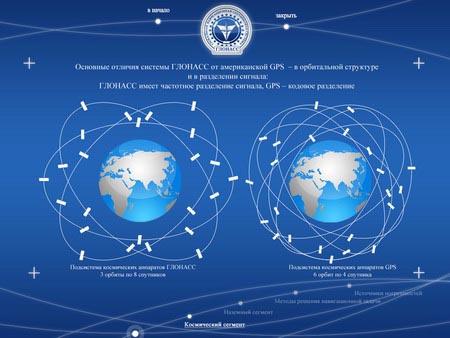 Какие принципы работы системы ГЛОНАСС