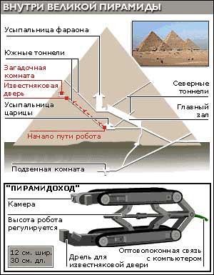 Тайна вентиляционных шахт пирамиды Хеопса