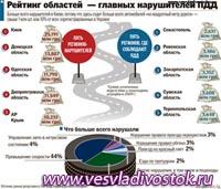 Квитанции об уплате штрафов за нарушение ПДД необходимо предъявлять в Госавтоинспекцию.